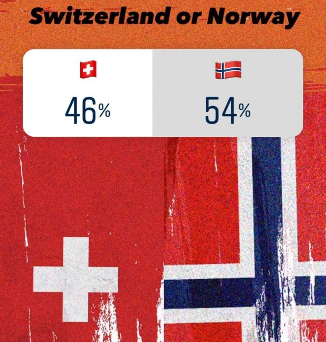 We got the W and Norway is off to the semi finals!🔥🇳🇴🇳🇴🔥 Thank you to Luca good_old_bbq  for a good battle and a close race and thank you to all of you who voted for Norway - veeeery much appreciated!!😊🙏🏼🙏🏼🙏🏼 - Next up from Team Norway will be Olav meatandmetalno and I know for a fact he has something special planned so stay tuned while we claw our way to the top 🔥🏆🔥 . . . . . . . . . . #traegergrills #traegergrillseurope #traeger_norge #bbqshop_no #euro21 #bbqcompetition #bbqchampionship #bergen #vestland #norge #norway #switzerland #winner #creativity #bbq #competition